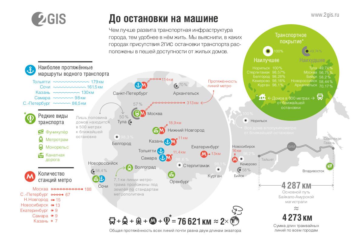 Транспорт россии — в норильске