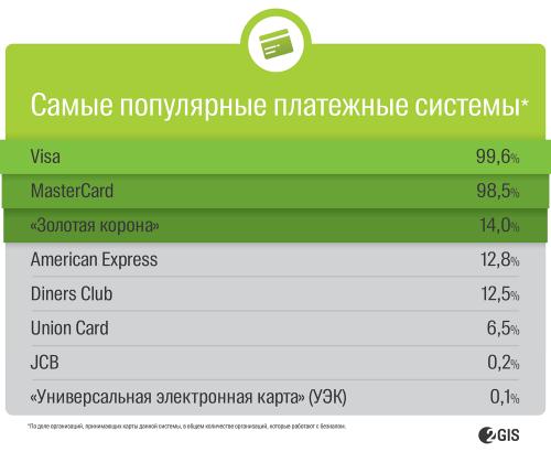 самые популярные платежные системы